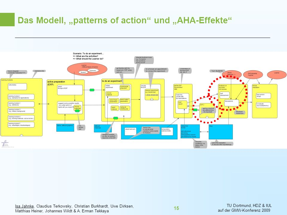 "Das Modell, ""patterns of action und ""AHA-Effekte"