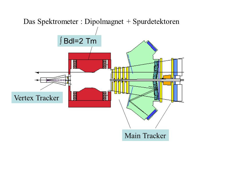 Das Spektrometer : Dipolmagnet + Spurdetektoren