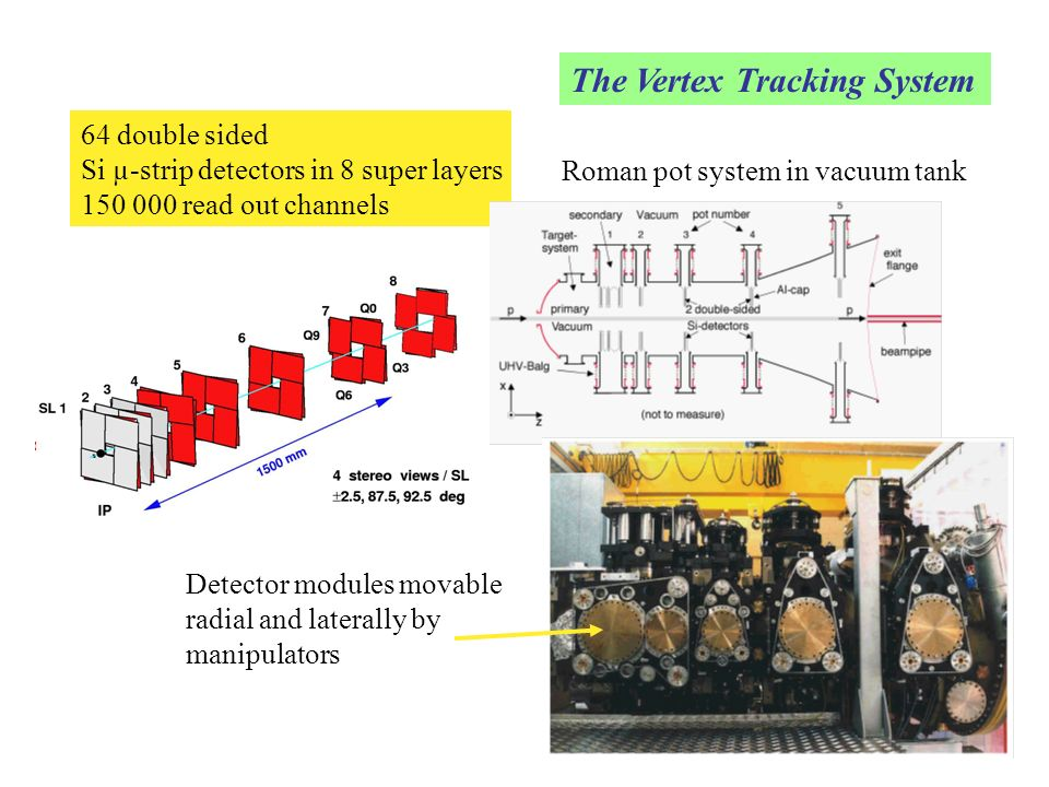 The Vertex Tracking System
