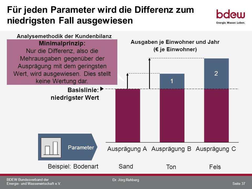 Für jeden Parameter wird die Differenz zum niedrigsten Fall ausgewiesen
