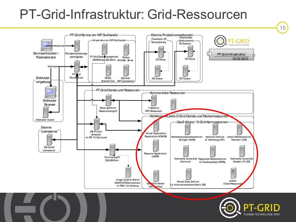 PT-Grid-Infrastruktur: Grid-Ressourcen