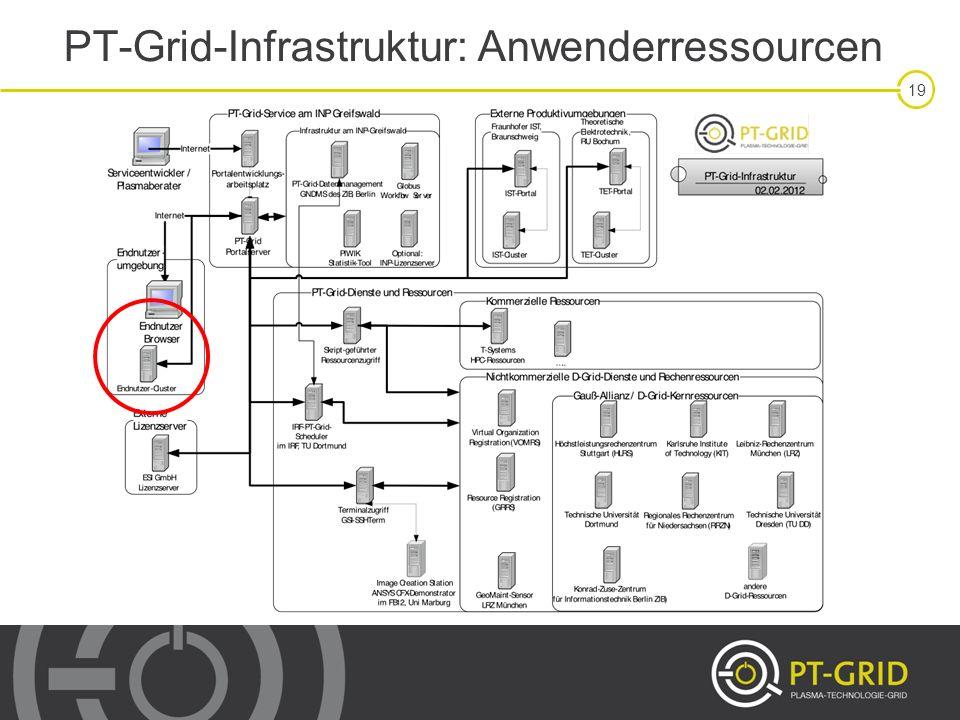 PT-Grid-Infrastruktur: Anwenderressourcen