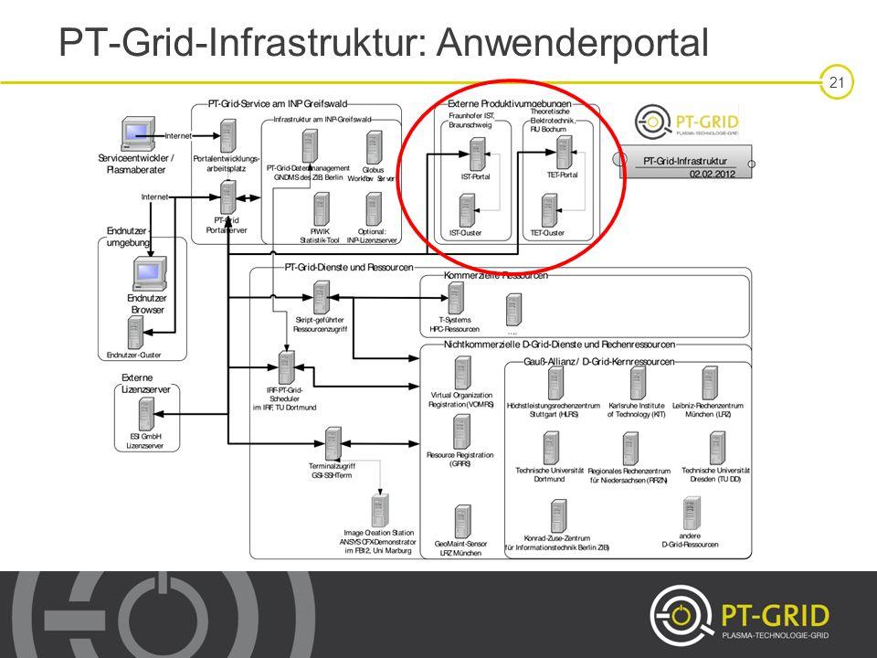 PT-Grid-Infrastruktur: Anwenderportal