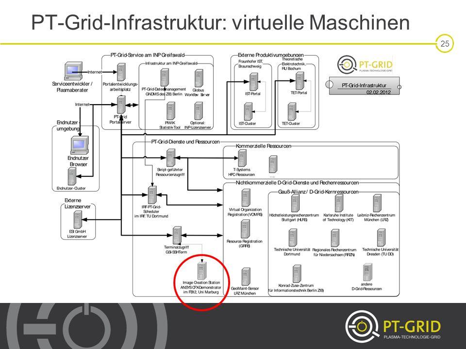 PT-Grid-Infrastruktur: virtuelle Maschinen