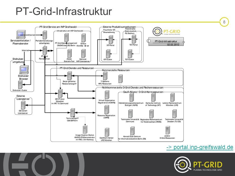 PT-Grid-Infrastruktur