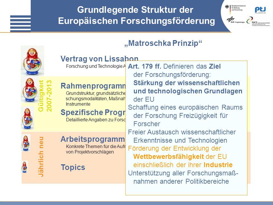 Grundlegende Struktur der Europäischen Forschungsförderung