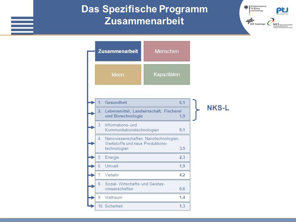 Das Spezifische Programm Zusammenarbeit