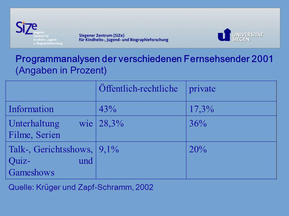 Programmanalysen der verschiedenen Fernsehsender 2001