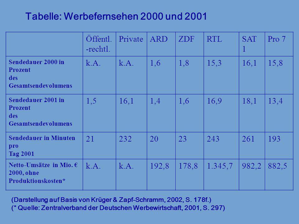 Tabelle: Werbefernsehen 2000 und 2001