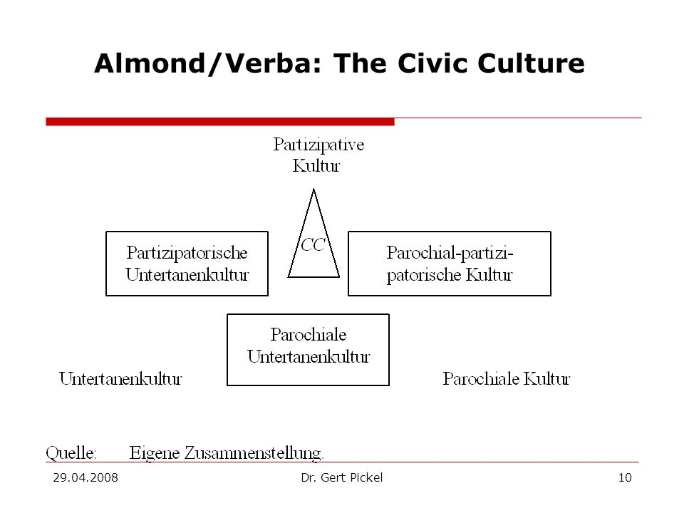 Almond/Verba: The Civic Culture