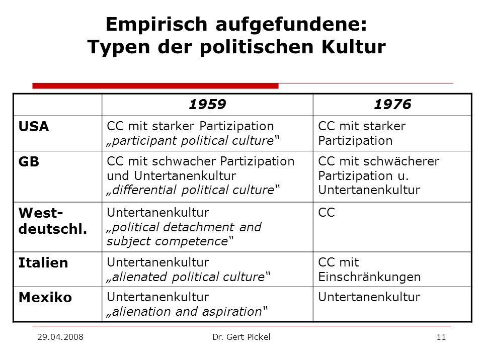 Empirisch aufgefundene: Typen der politischen Kultur