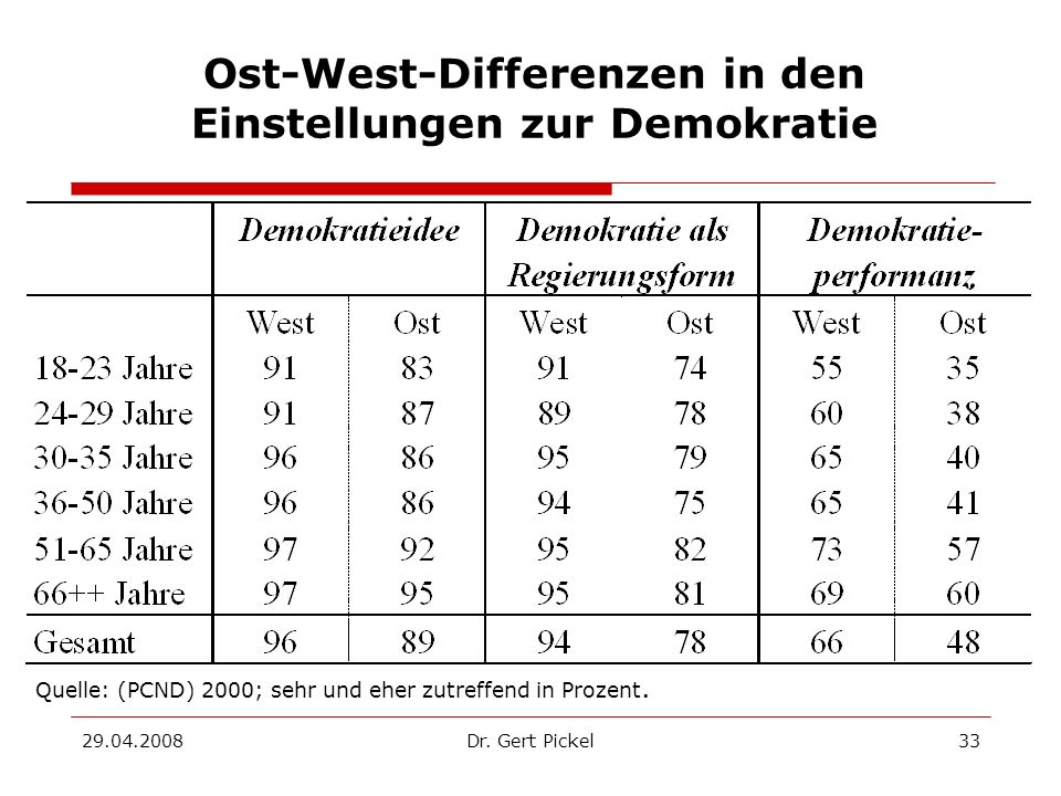 Ost-West-Differenzen in den Einstellungen zur Demokratie