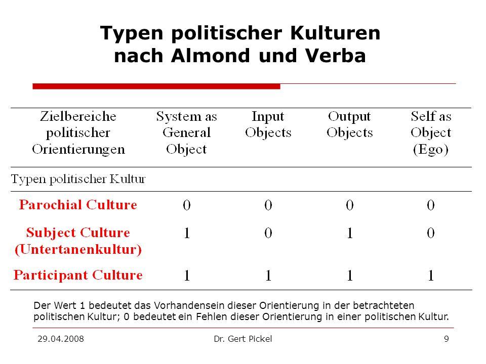 Typen politischer Kulturen