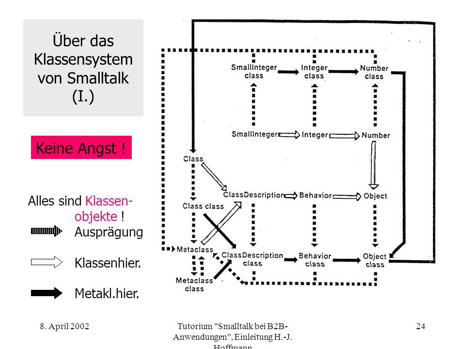 Über das Klassensystem von Smalltalk (I.)