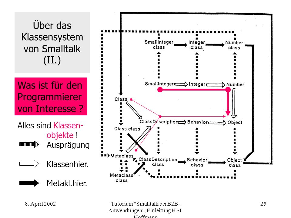 Über das Klassensystem von Smalltalk (II.)