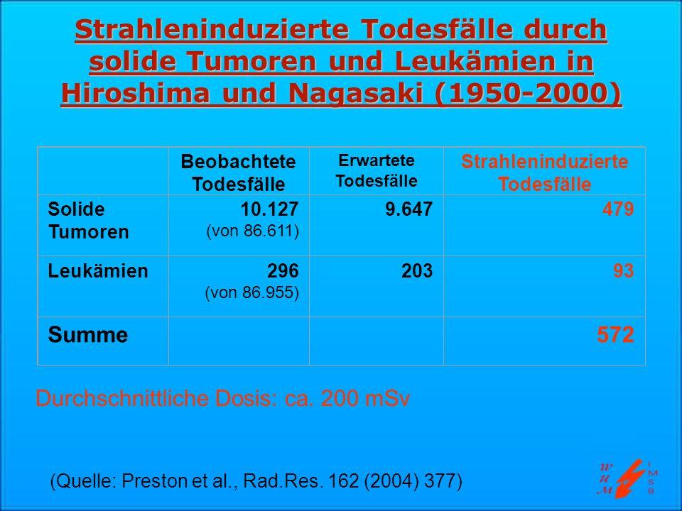 Beobachtete Todesfälle Strahleninduzierte Todesfälle