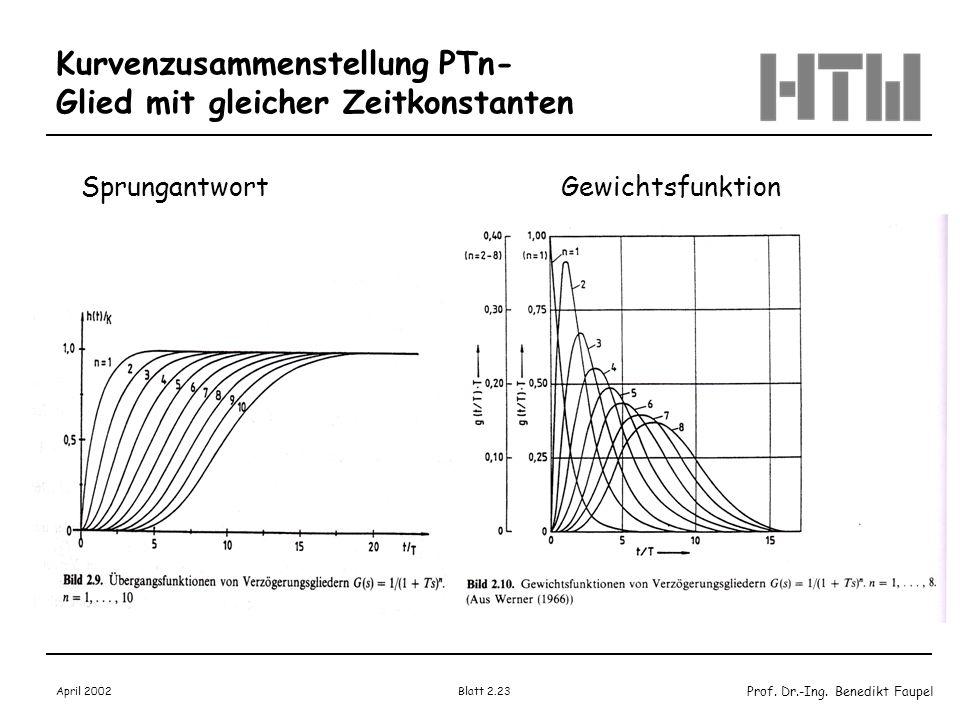 Kurvenzusammenstellung PTn-Glied mit gleicher Zeitkonstanten