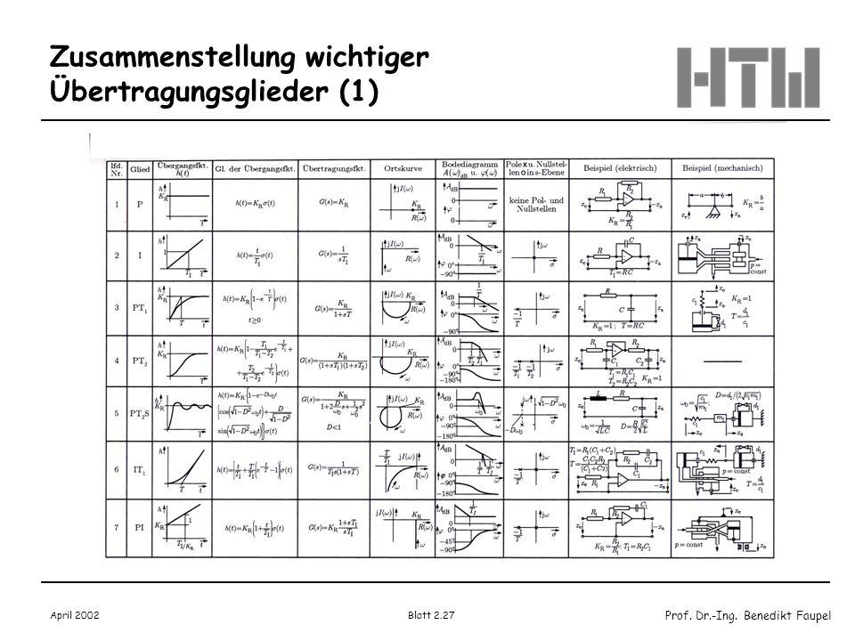 Zusammenstellung wichtiger Übertragungsglieder (1)