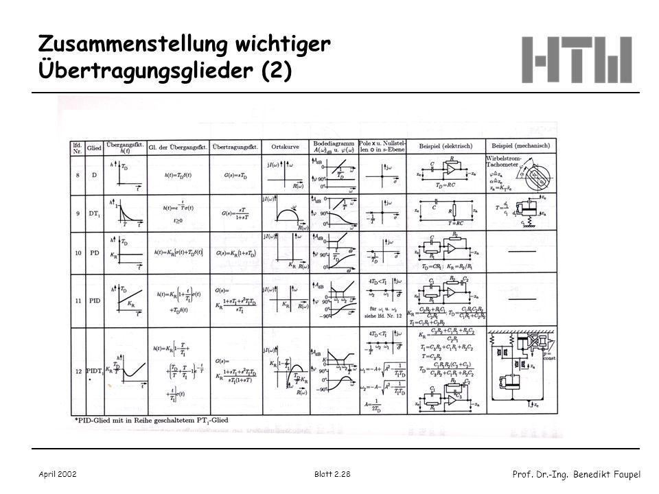 Zusammenstellung wichtiger Übertragungsglieder (2)