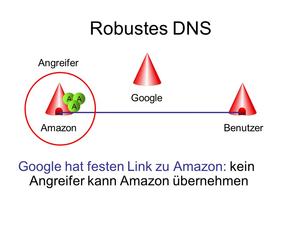 Robustes DNSGoogle hat festen Link zu Amazon: kein Angreifer kann Amazon übernehmen. Angreifer. Google.