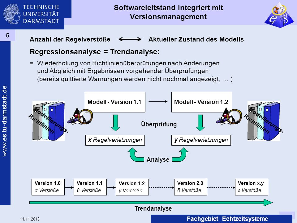 Softwareleitstand integriert mit Versionsmanagement