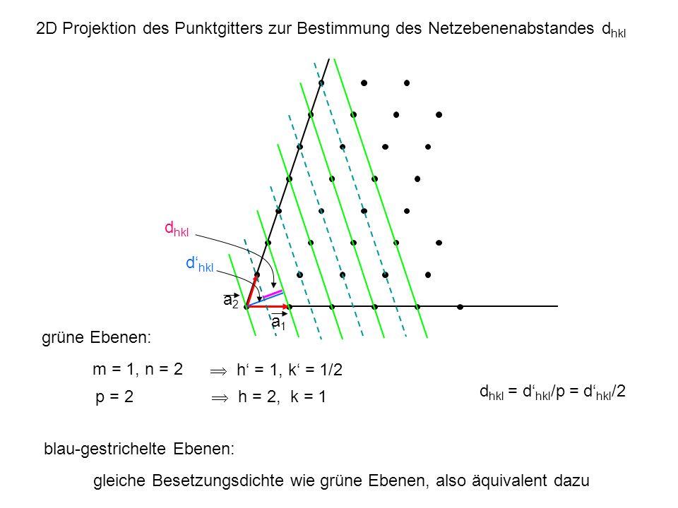 2D Projektion des Punktgitters zur Bestimmung des Netzebenenabstandes dhkl