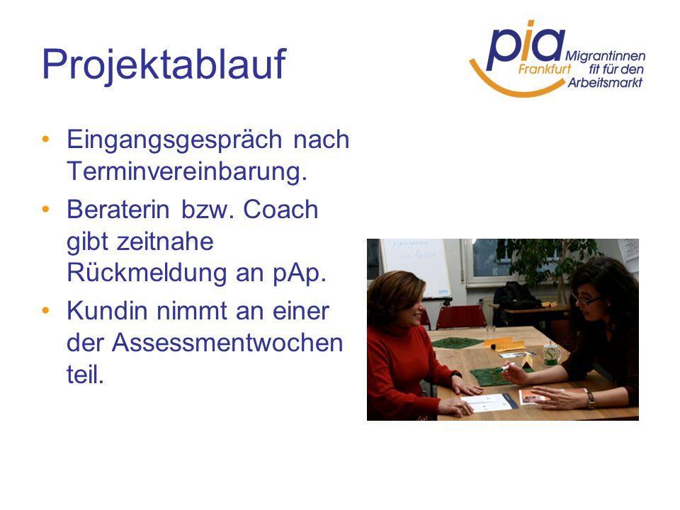 Projektablauf Eingangsgespräch nach Terminvereinbarung.
