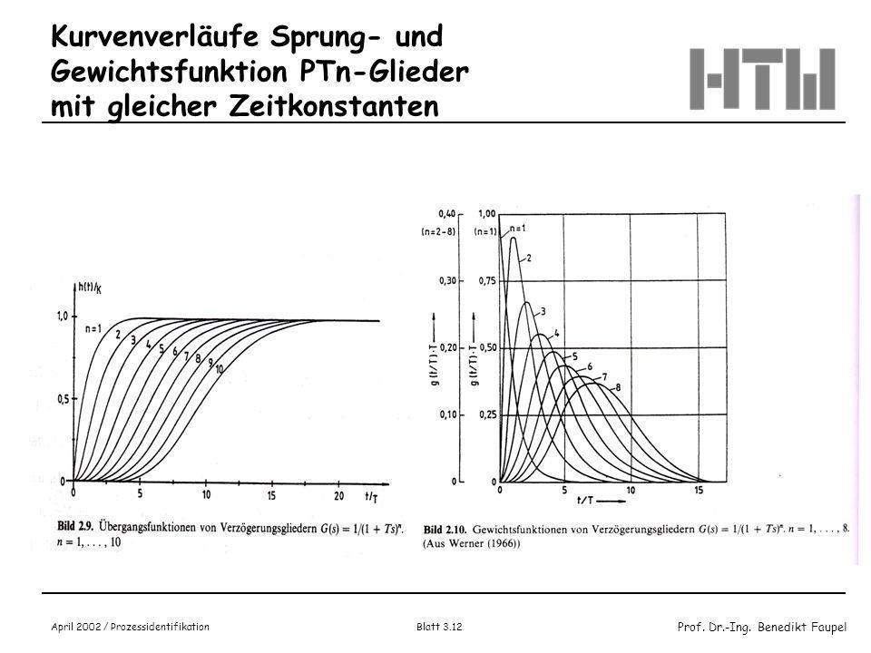 Kurvenverläufe Sprung- und Gewichtsfunktion PTn-Glieder mit gleicher Zeitkonstanten