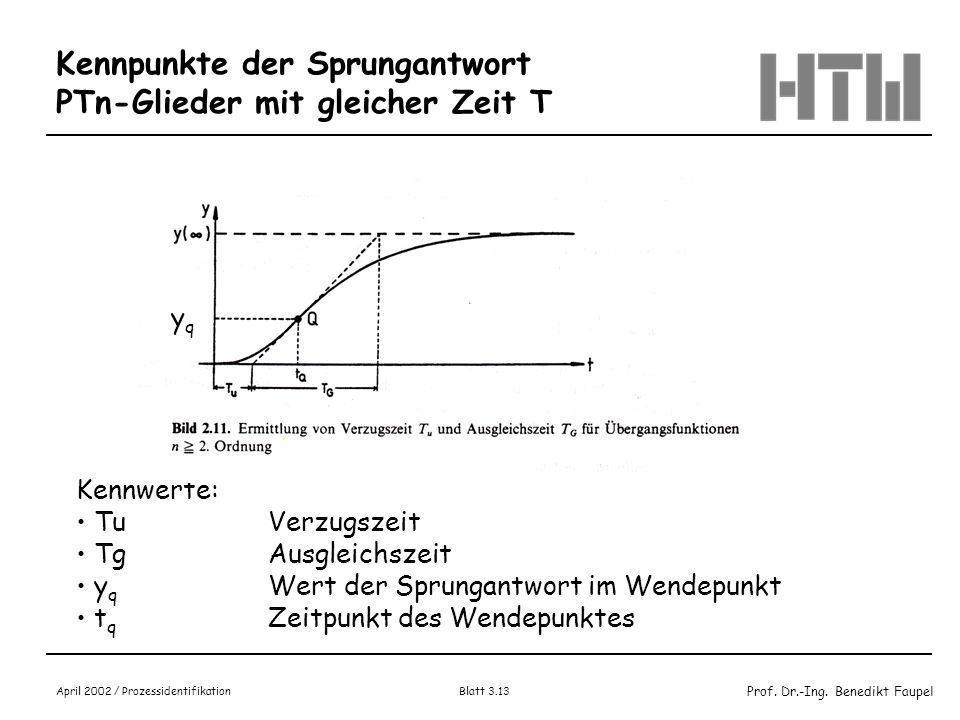 Kennpunkte der Sprungantwort PTn-Glieder mit gleicher Zeit T