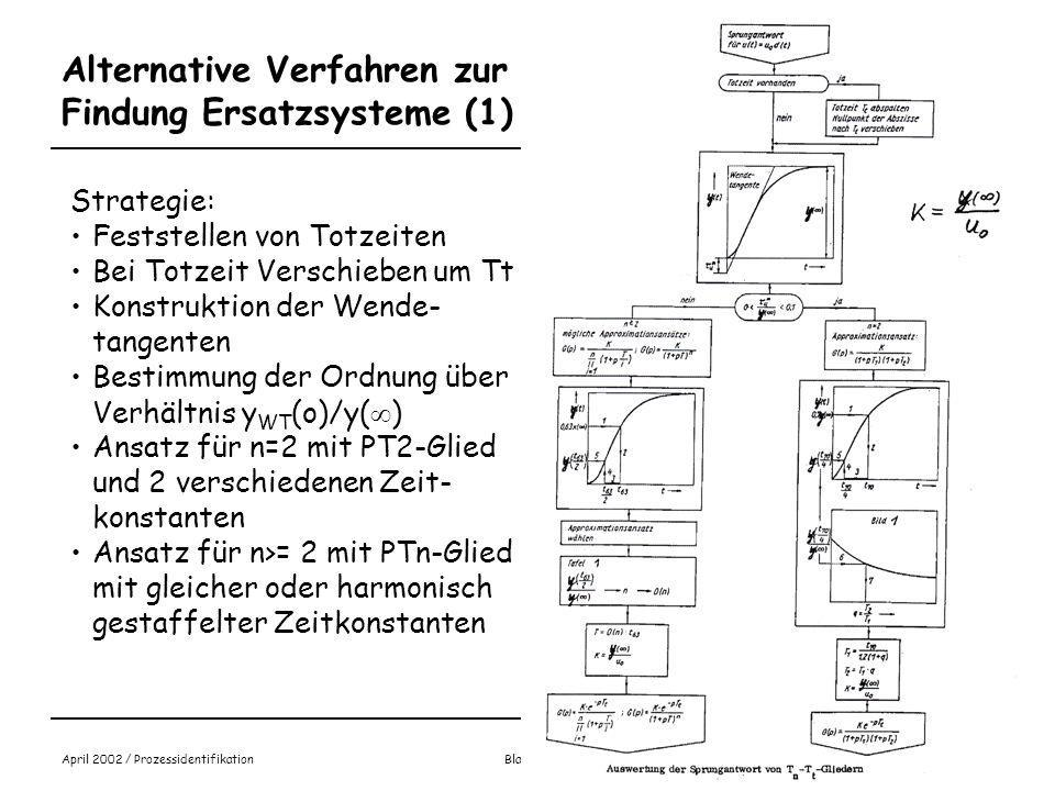 Alternative Verfahren zur Findung Ersatzsysteme (1)