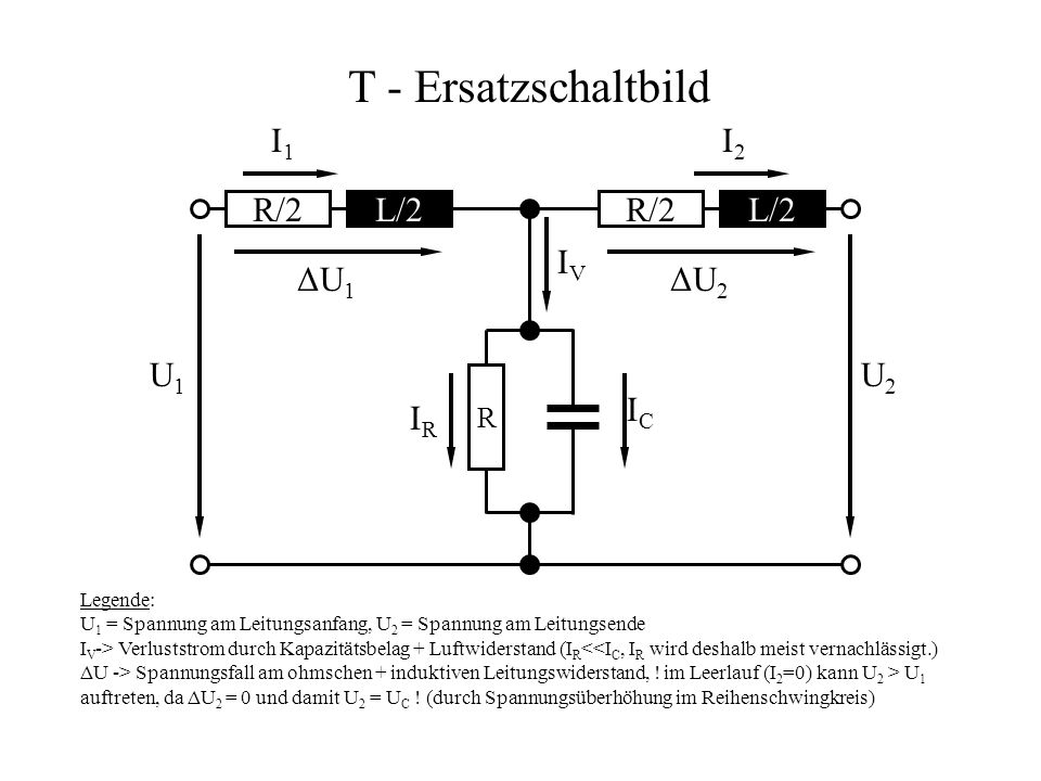 T - Ersatzschaltbild I1 I2 R/2 L/2 R/2 L/2 IV ΔU1 ΔU2 U1 U2 IC IR R