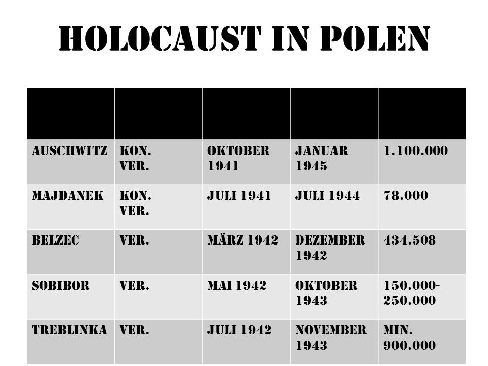 Holocaust in Polen Name Typ Inbetrieb -nahme Schließ-ung/ Befreiung