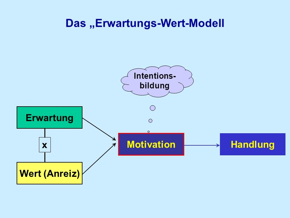 "Das ""Erwartungs-Wert-Modell"