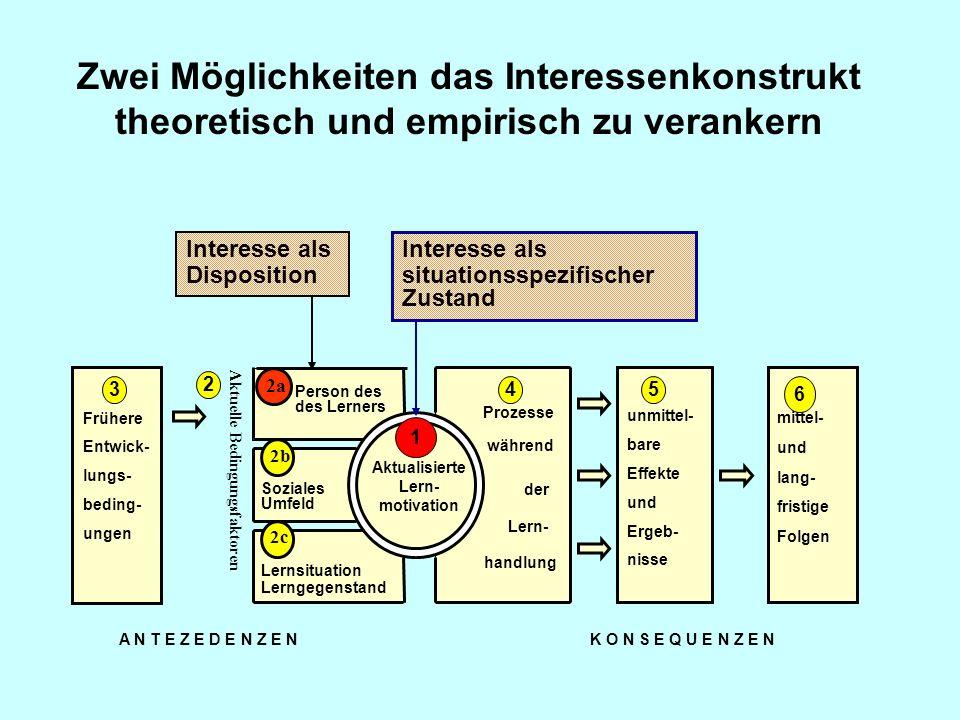 Zwei Möglichkeiten das Interessenkonstrukt theoretisch und empirisch zu verankern