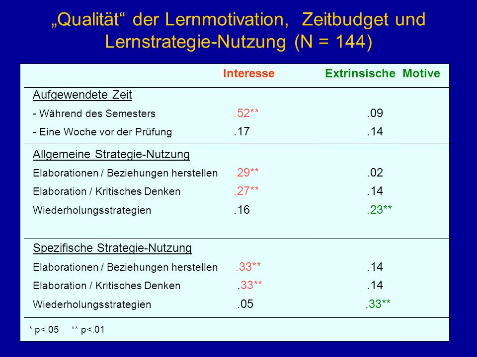 """""""Qualität der Lernmotivation, Zeitbudget und Lernstrategie-Nutzung (N = 144)"""