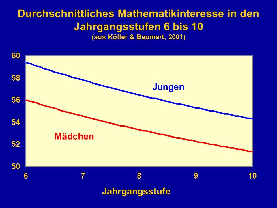 Durchschnittliches Mathematikinteresse in den Jahrgangsstufen 6 bis 10 (aus Köller & Baumert, 2001)