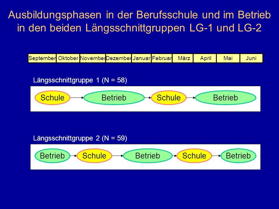 Ausbildungsphasen in der Berufsschule und im Betrieb in den beiden Längsschnittgruppen LG-1 und LG-2