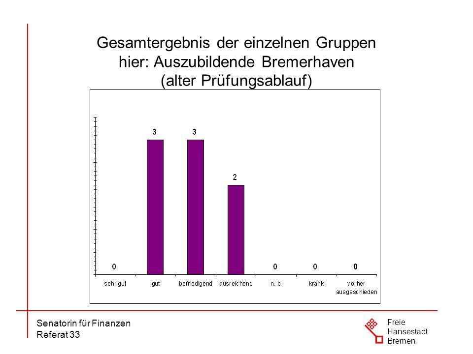 Gesamtergebnis der einzelnen Gruppen hier: Auszubildende Bremerhaven (alter Prüfungsablauf)