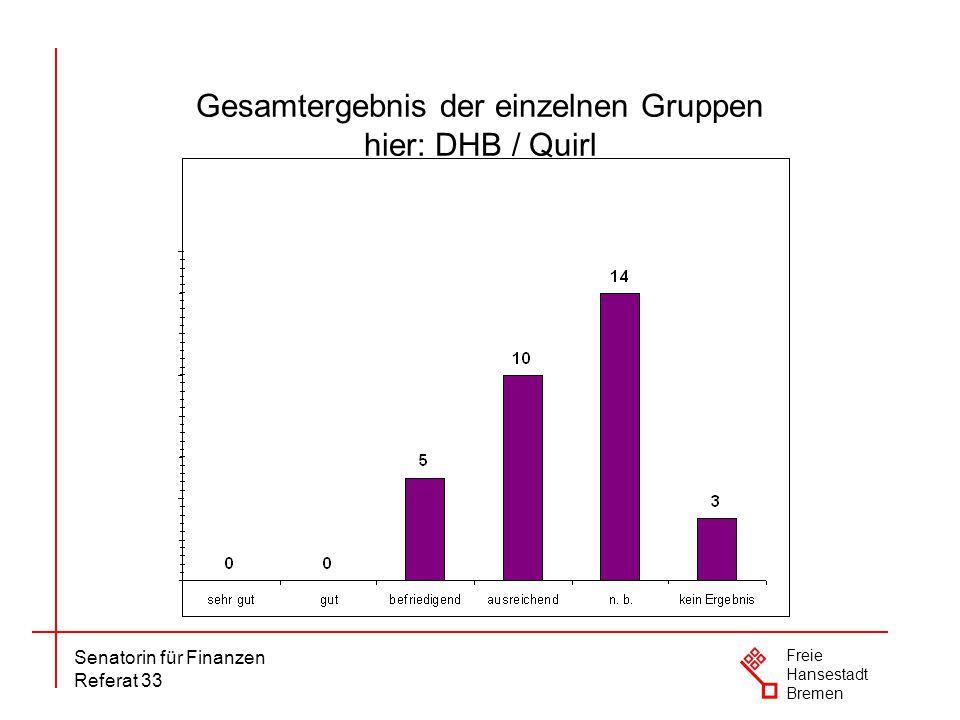 Gesamtergebnis der einzelnen Gruppen hier: DHB / Quirl