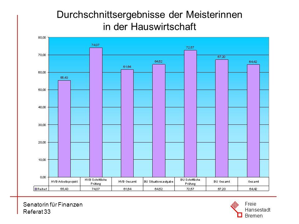 Durchschnittsergebnisse der Meisterinnen in der Hauswirtschaft