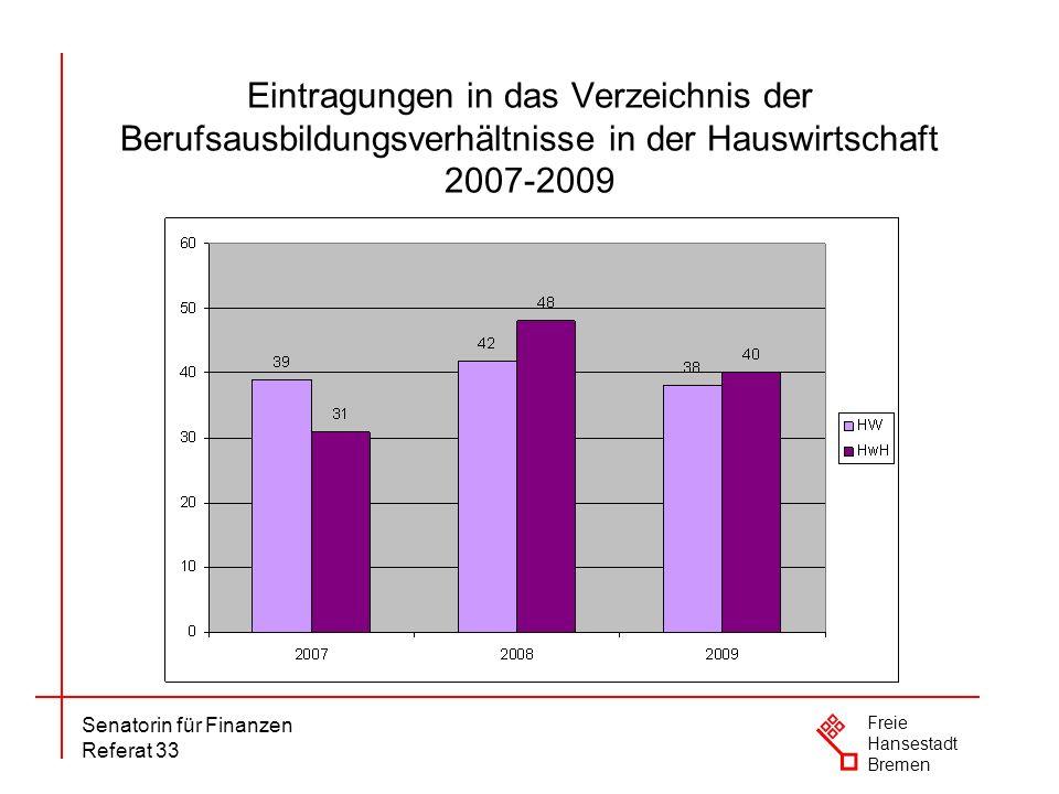 Eintragungen in das Verzeichnis der Berufsausbildungsverhältnisse in der Hauswirtschaft 2007-2009