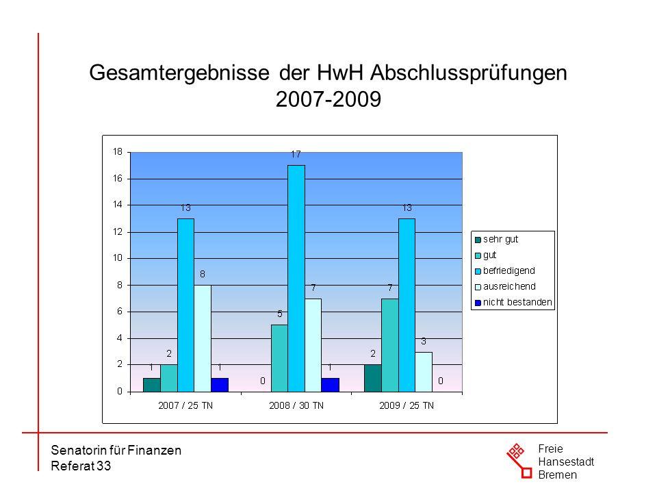 Gesamtergebnisse der HwH Abschlussprüfungen 2007-2009