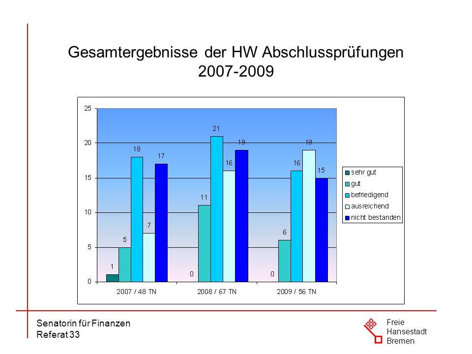 Gesamtergebnisse der HW Abschlussprüfungen 2007-2009