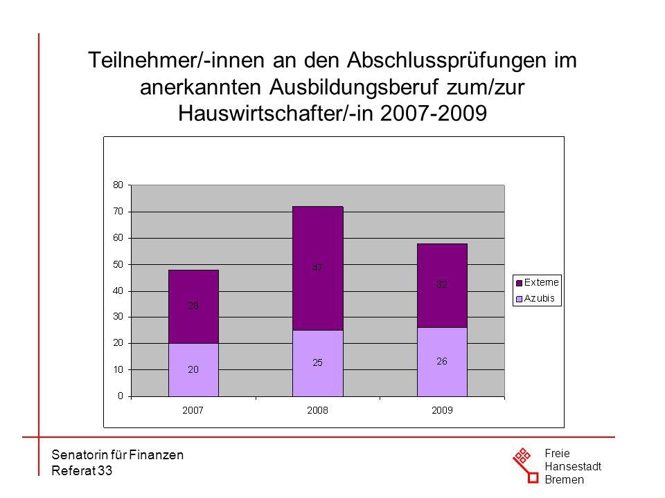 Teilnehmer/-innen an den Abschlussprüfungen im anerkannten Ausbildungsberuf zum/zur Hauswirtschafter/-in 2007-2009