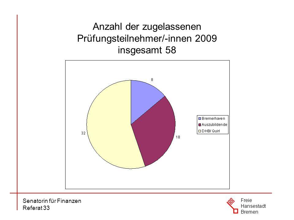 Anzahl der zugelassenen Prüfungsteilnehmer/-innen 2009 insgesamt 58