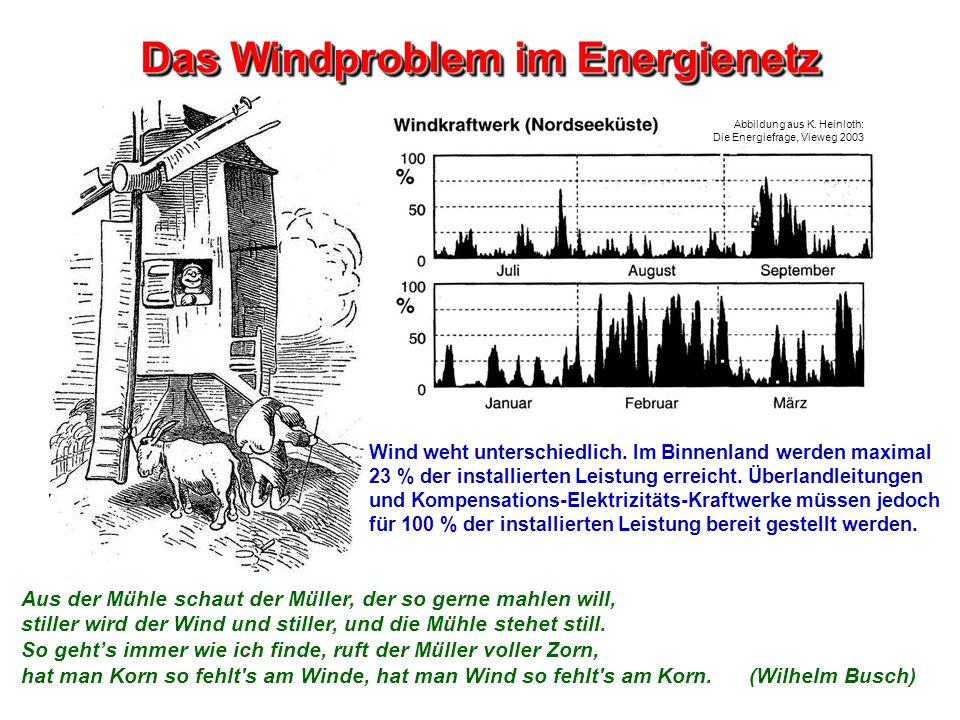 Das Windproblem im Energienetz