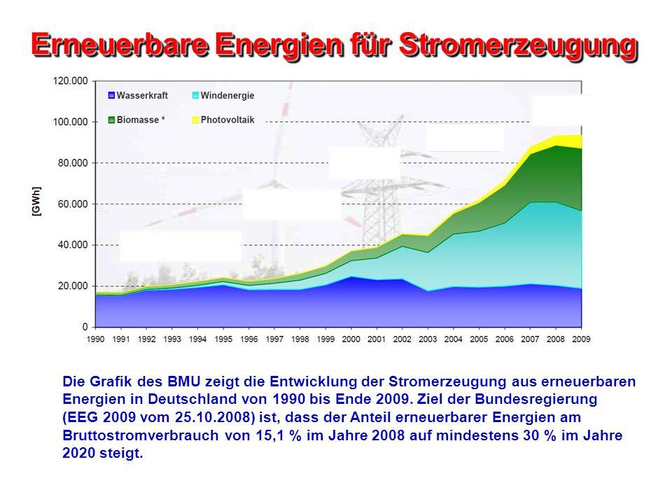 Erneuerbare Energien für Stromerzeugung