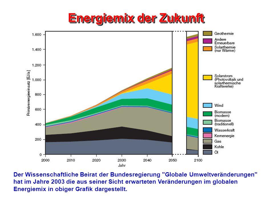 Energiemix der Zukunft