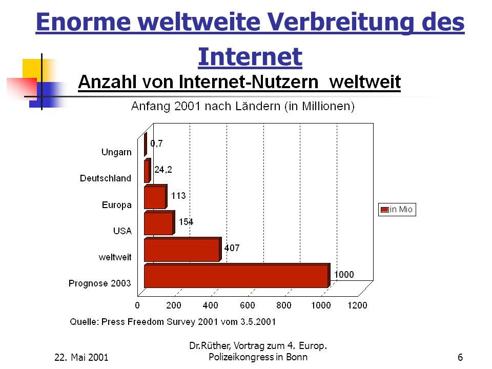 Enorme weltweite Verbreitung des Internet