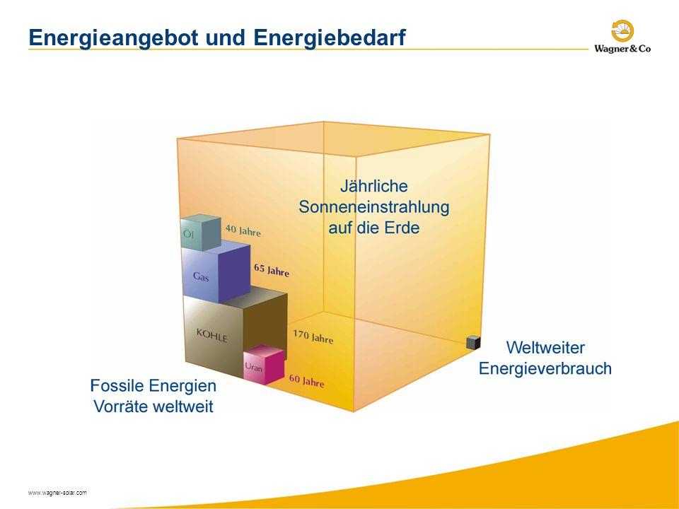 Energieangebot und Energiebedarf